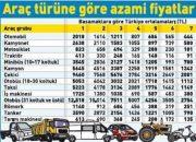Trafik Sigortası Ödenecek Yeni Tavan Fiyatları 2018