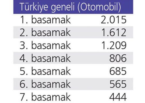 turkiye-geneli-fiyatlari-ne-kadarlTKSYcLDG0aC4h0eg0A_ZQ1-504x360